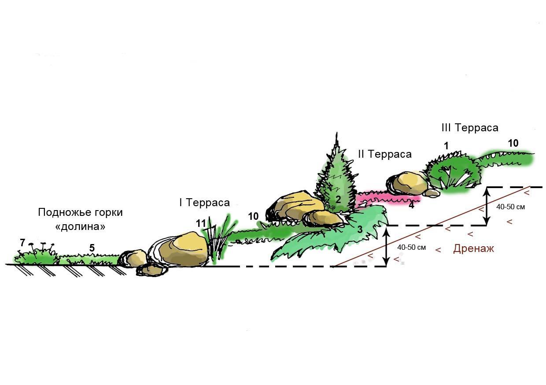 Альпийская горка схема укладки